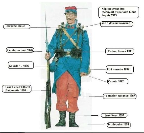 L'uniforme du soldat français en 1914